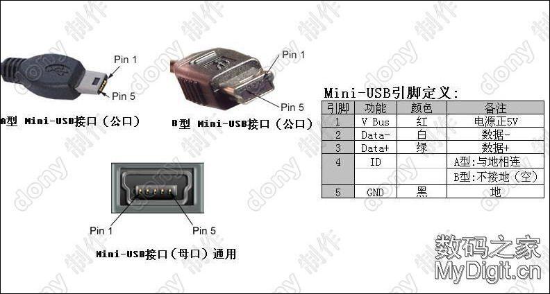 标准USB、Mini-USB、Micro-USB接口的引脚定义 - 硬件 - Guoy Guoy
