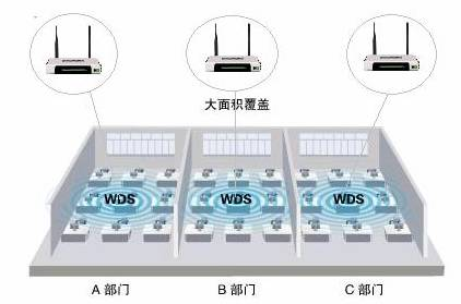 WDS功能应用举例